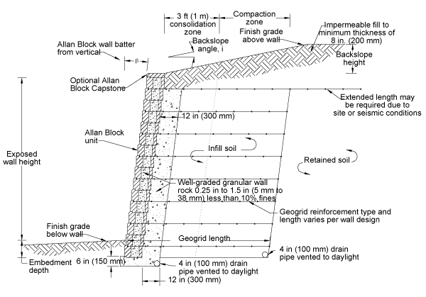 Design Retaining Wall Illustration Earth Pressure Distribution