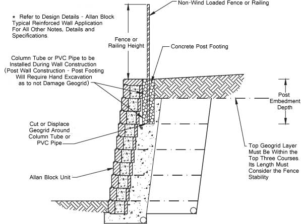 Technical Newsletter Issue 18 Retaining Walls And Fences